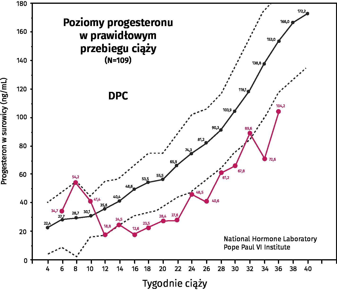 WNS wykres 2